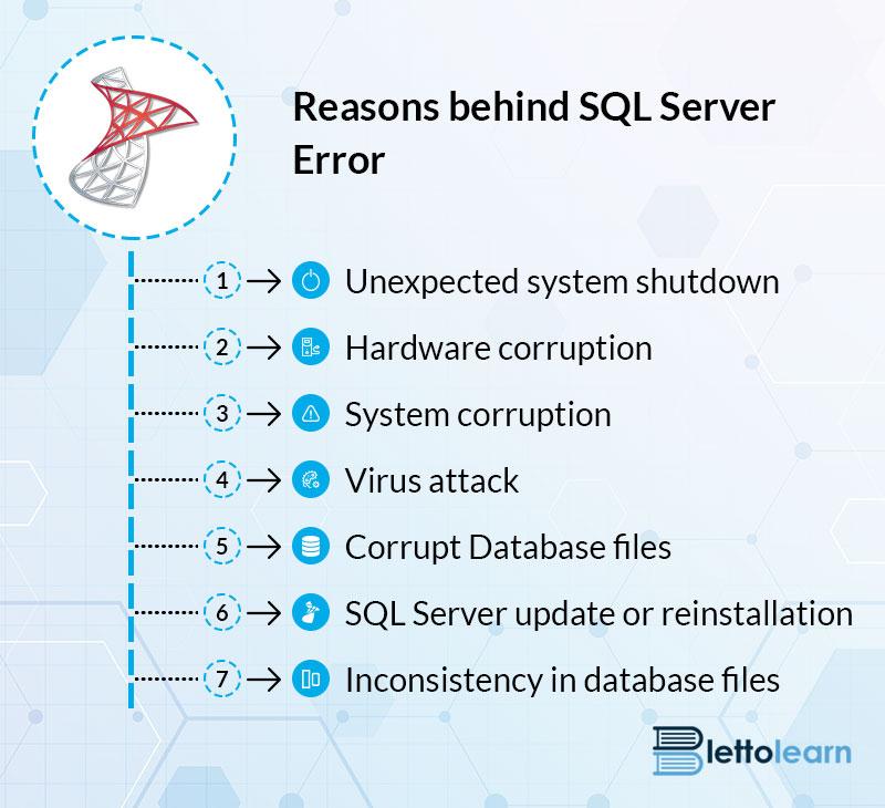 SQL error 823 and 825